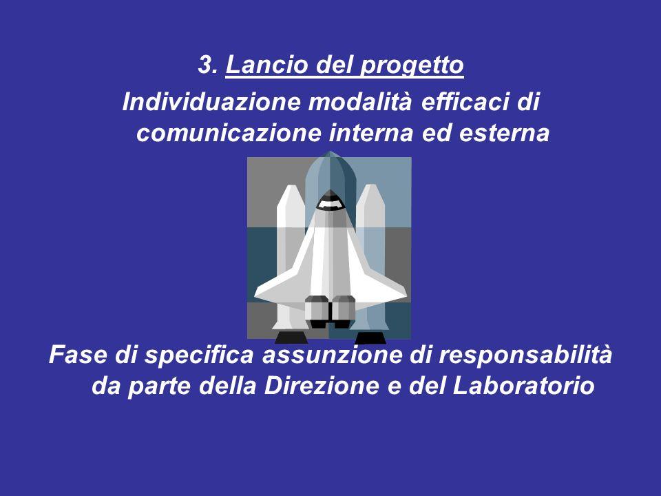 3. Lancio del progetto Individuazione modalità efficaci di comunicazione interna ed esterna Fase di specifica assunzione di responsabilità da parte de