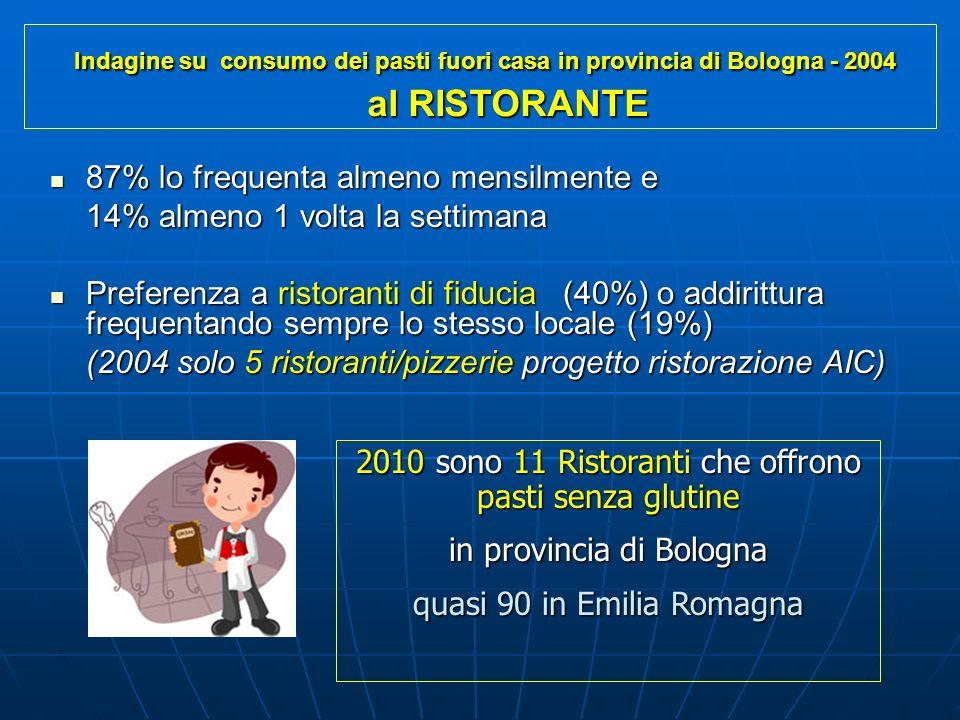 87% lo frequenta almeno mensilmente e 87% lo frequenta almeno mensilmente e 14% almeno 1 volta la settimana Preferenza a ristoranti di fiducia (40%) o