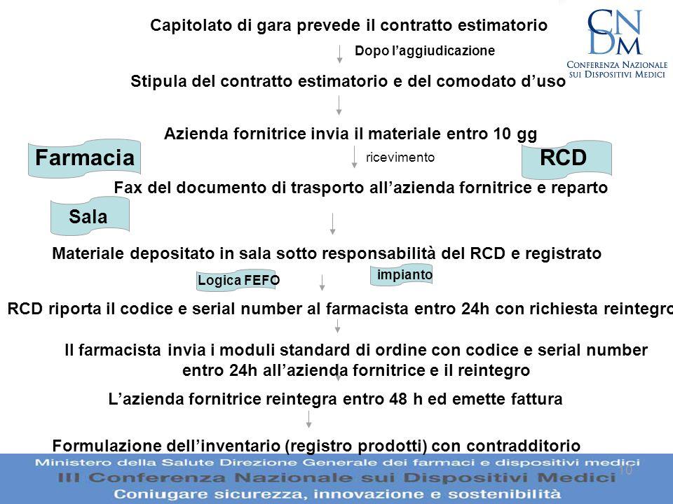 10 Il farmacista invia i moduli standard di ordine con codice e serial number entro 24h allazienda fornitrice e il reintegro Capitolato di gara preved