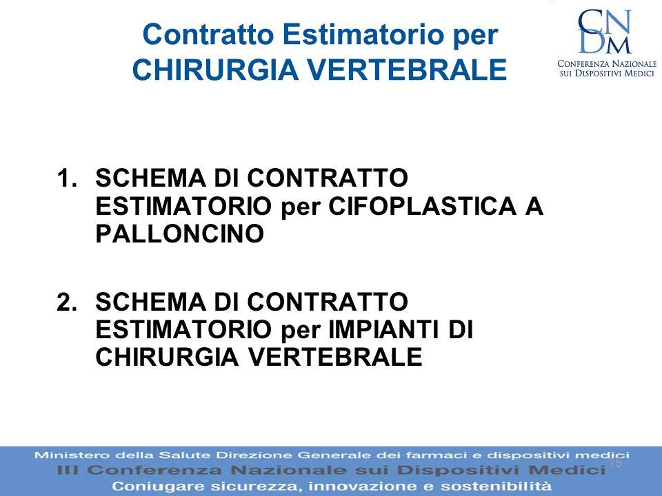 15 Contratto Estimatorio per CHIRURGIA VERTEBRALE 1.SCHEMA DI CONTRATTO ESTIMATORIO per CIFOPLASTICA A PALLONCINO 2.SCHEMA DI CONTRATTO ESTIMATORIO pe