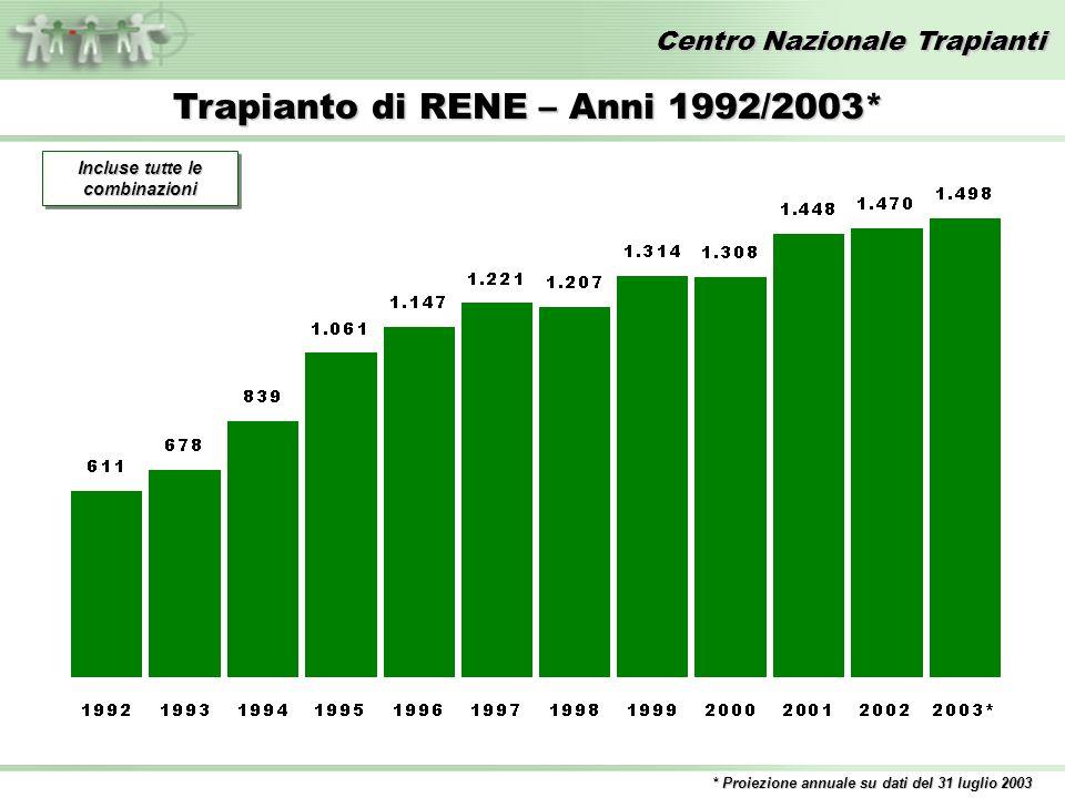 Centro Nazionale Trapianti Trapianto di RENE – Anni 1992/2003* * Proiezione annuale su dati del 31 luglio 2003 Incluse tutte le combinazioni