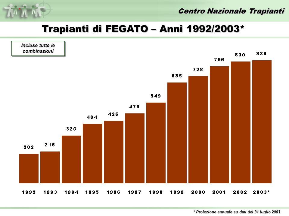 Centro Nazionale Trapianti Trapianti di FEGATO – Anni 1992/2003* * Proiezione annuale su dati del 31 luglio 2003 Incluse tutte le combinazioni