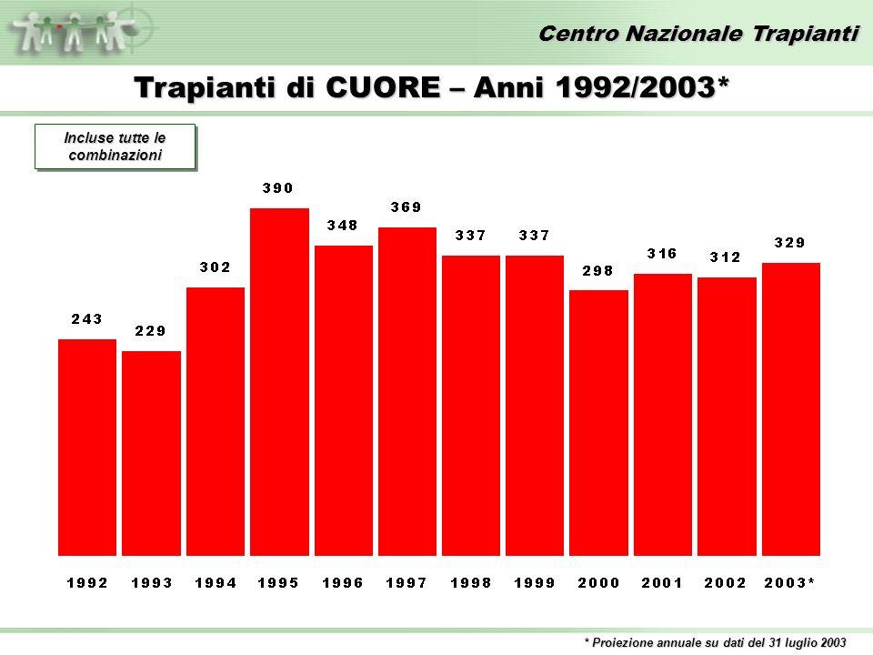 Centro Nazionale Trapianti Trapianti di CUORE – Anni 1992/2003* * Proiezione annuale su dati del 31 luglio 2003 Incluse tutte le combinazioni