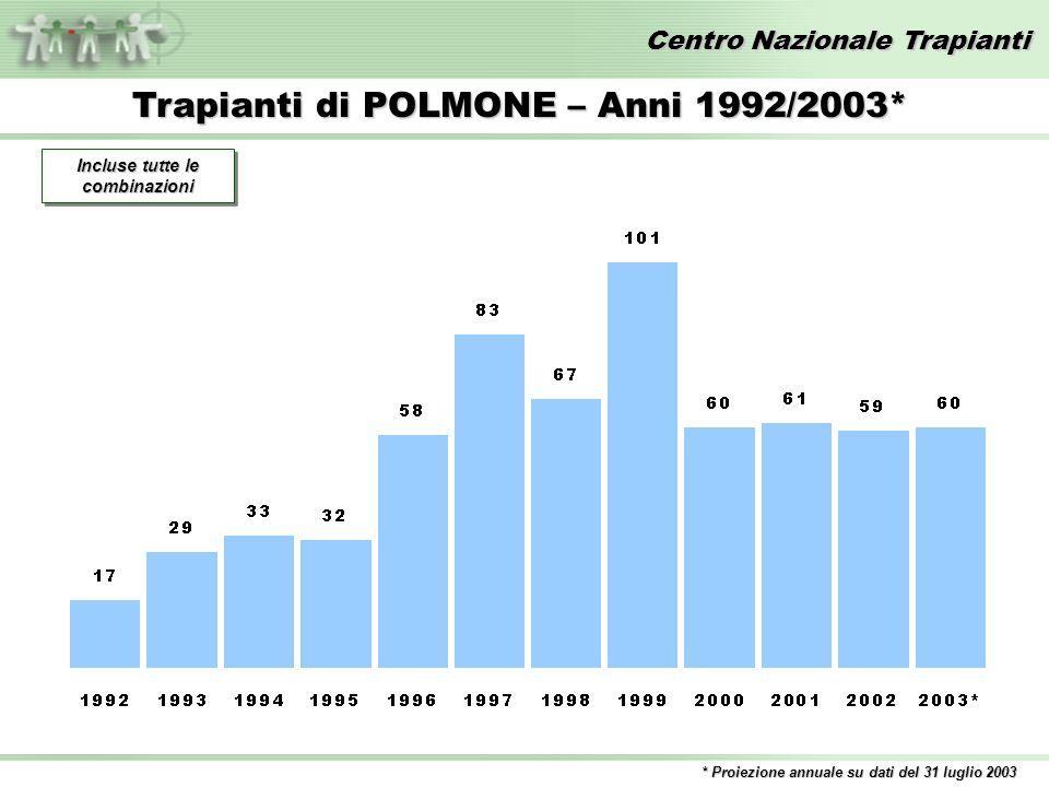 Centro Nazionale Trapianti Trapianti di POLMONE – Anni 1992/2003* * Proiezione annuale su dati del 31 luglio 2003 Incluse tutte le combinazioni