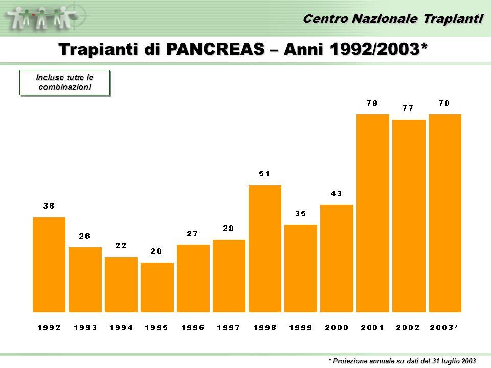 Centro Nazionale Trapianti Trapianti di PANCREAS – Anni 1992/2003* * Proiezione annuale su dati del 31 luglio 2003 Incluse tutte le combinazioni