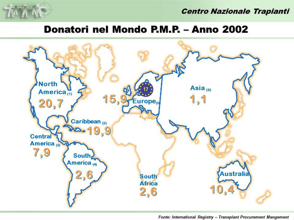 Centro Nazionale Trapianti North America (1) South America (4) Central America (3) Caribbean (2) Europe (5) Asia (6) Australia 20,7 19,9 7,9 2,6 15,9 1,1 10,4 South Africa 2,6 Fonte: International Registry – Transplant Procurement Mangement Donatori nel Mondo P.M.P.