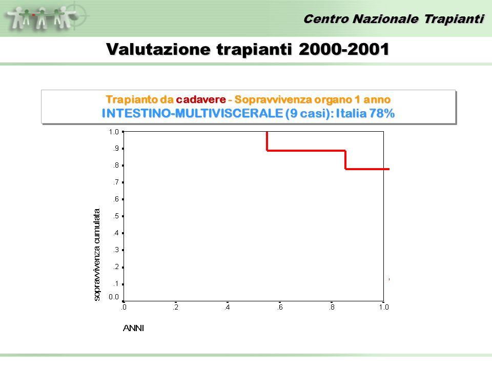 Centro Nazionale Trapianti Valutazione trapianti 2000-2001 Trapianto da cadavere - Sopravvivenza organo 1 anno INTESTINO-MULTIVISCERALE (9 casi): Italia 78% Trapianto da cadavere - Sopravvivenza organo 1 anno INTESTINO-MULTIVISCERALE (9 casi): Italia 78%
