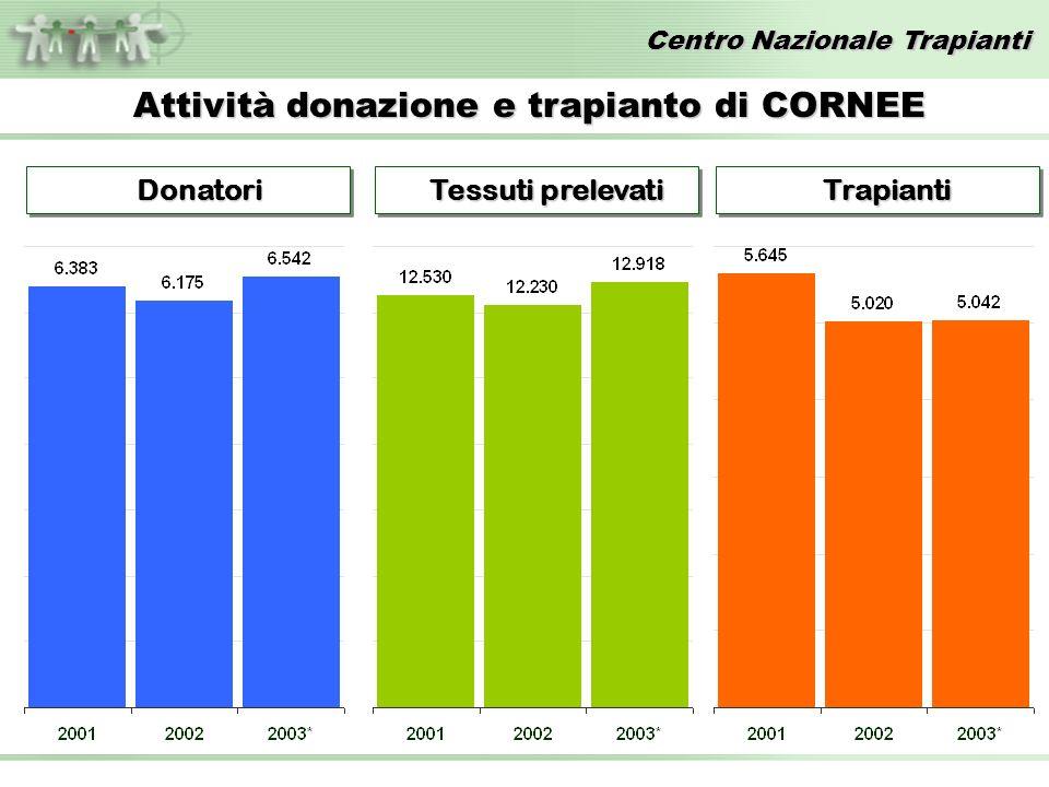 Centro Nazionale Trapianti Attività donazione e trapianto di CORNEE Donatori Donatori Tessuti prelevati Tessuti prelevati Trapianti Trapianti