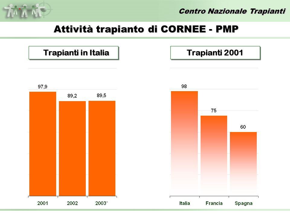 Centro Nazionale Trapianti Attività trapianto di CORNEE - PMP Trapianti in Italia Trapianti in Italia Trapianti 2001