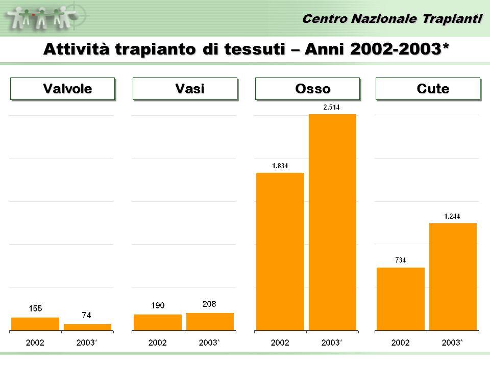 Centro Nazionale Trapianti Attività trapianto di tessuti – Anni 2002-2003* Valvole Valvole Vasi Vasi Osso Osso Cute Cute