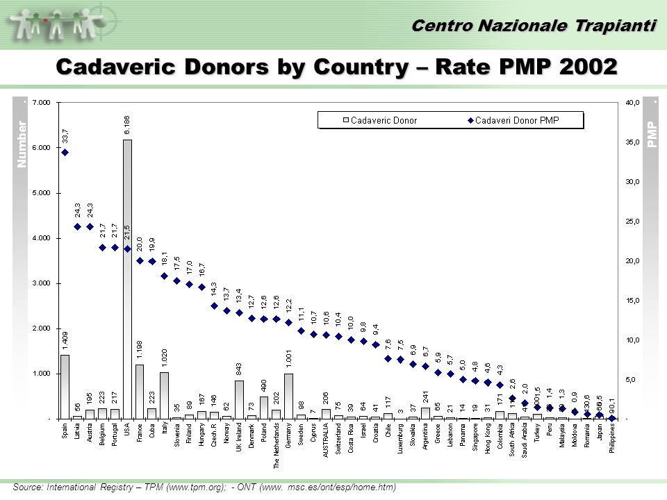 Centro Nazionale Trapianti Source: International Registry – TPM (www.tpm.org); - ONT (www. msc.es/ont/esp/home.htm) Cadaveric Donors by Country – Rate