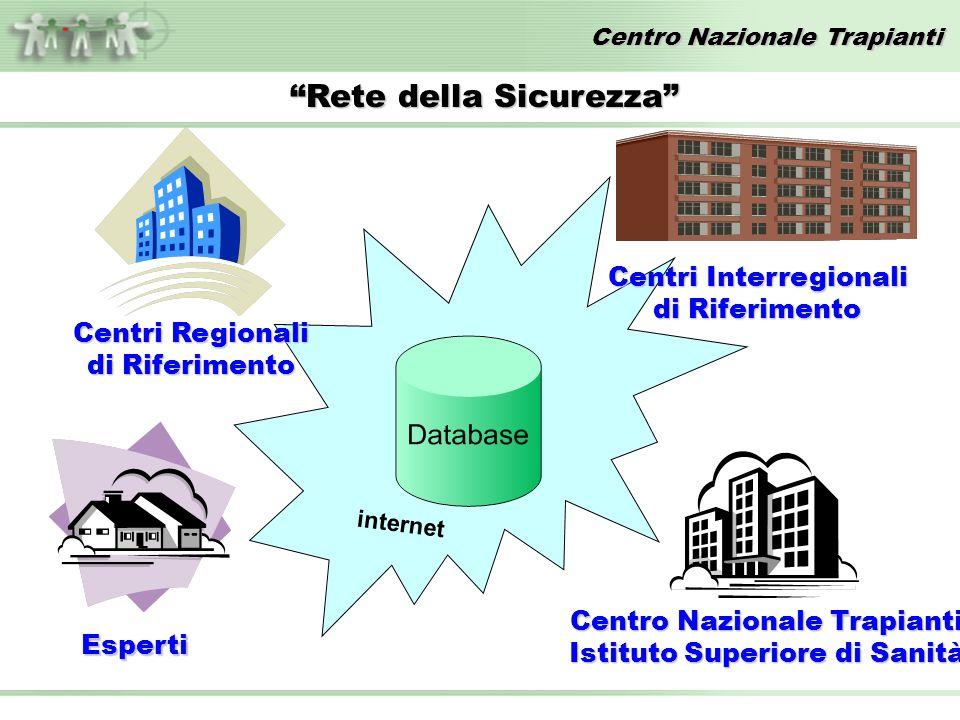 Centro Nazionale Trapianti internet Centro Nazionale Trapianti Istituto Superiore di Sanità Centri Interregionali di Riferimento Centri Regionali di Riferimento Esperti Rete della Sicurezza