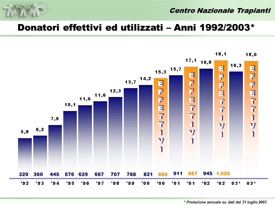 Centro Nazionale Trapianti Source: International Registry – TPM (www.tpm.org); Cadaveric Heart tx by Country – Year 2002