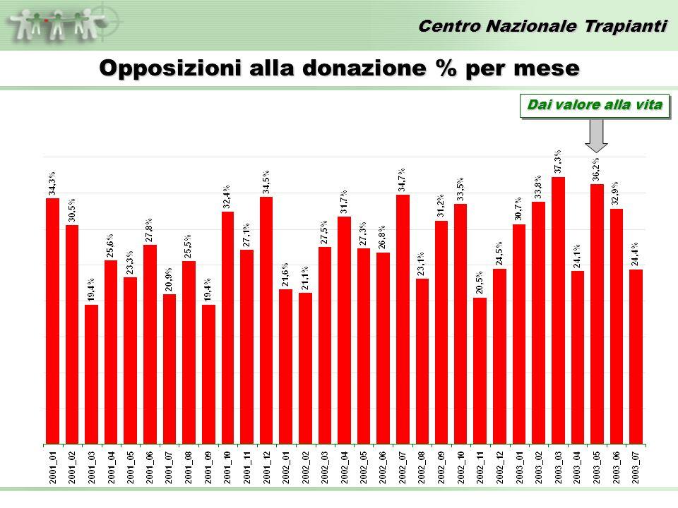 Centro Nazionale Trapianti Opposizioni alla donazione % per mese Dai valore alla vita
