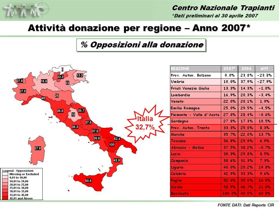 Centro Nazionale Trapianti Attività donazione per regione – Anno 2007* % Opposizioni alla donazione Italia 32,7% FONTE DATI: Dati Reports CIR *Dati preliminari al 30 aprile 2007