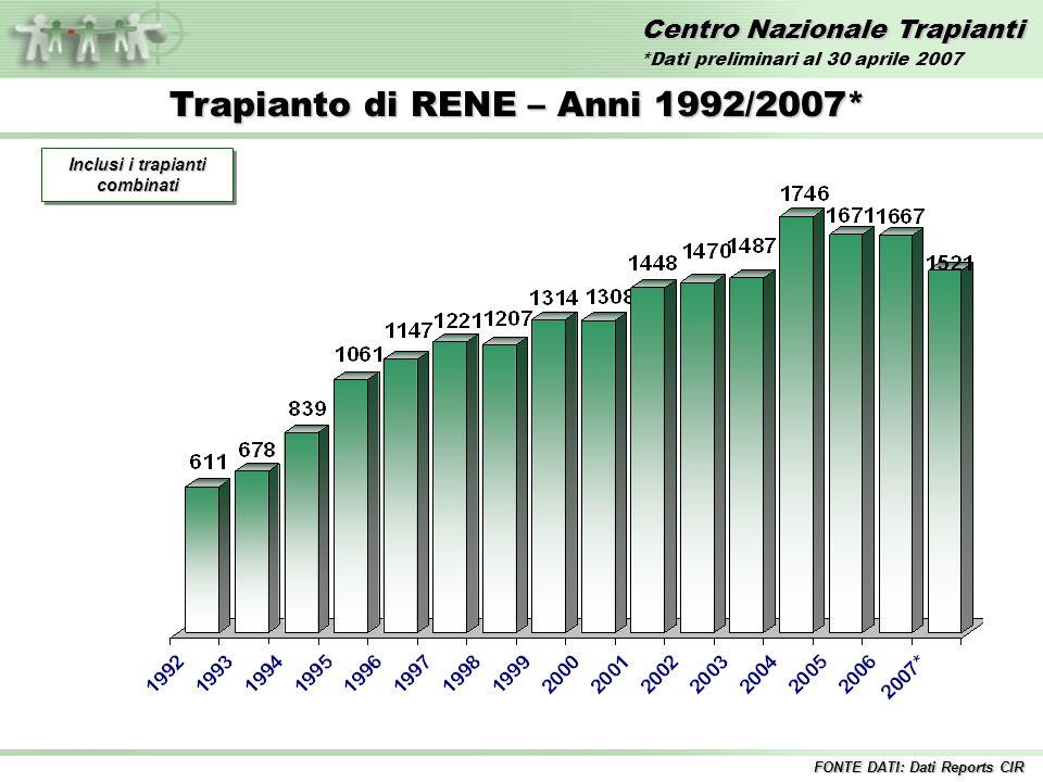 Centro Nazionale Trapianti Trapianto di RENE – Anni 1992/2007* Inclusi i trapianti combinati FONTE DATI: Dati Reports CIR *Dati preliminari al 30 aprile 2007