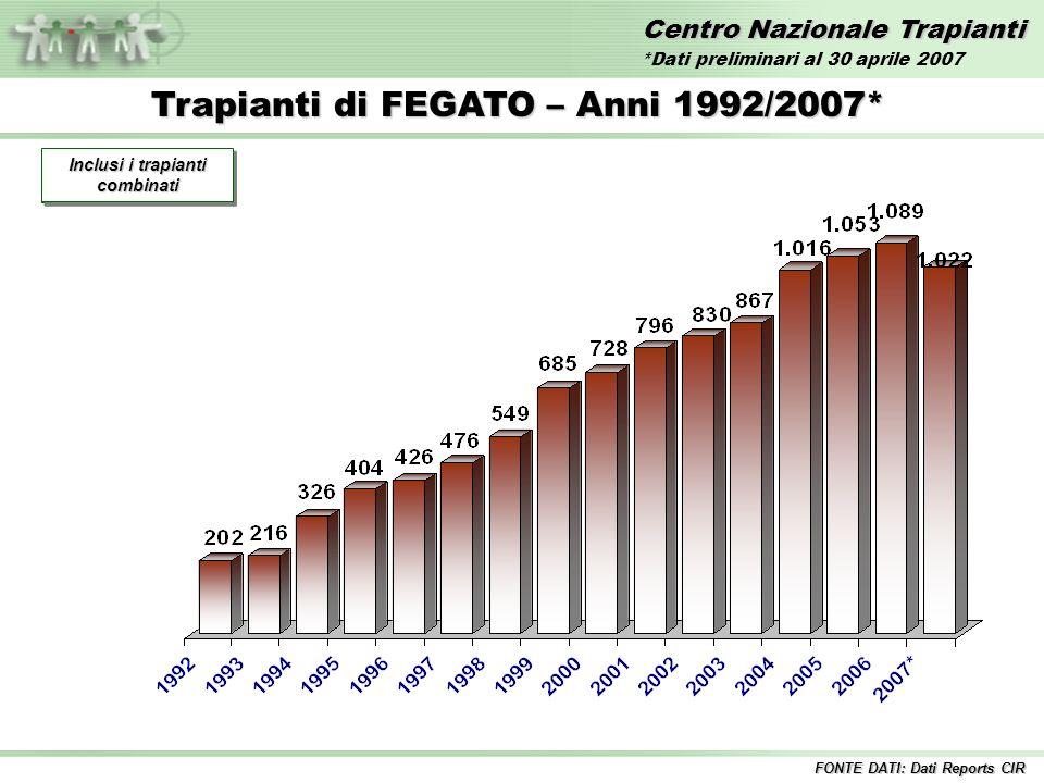 Centro Nazionale Trapianti Trapianti di FEGATO – Anni 1992/2007* Incluse tutte le combinazioni Inclusi i trapianti combinati FONTE DATI: Dati Reports CIR *Dati preliminari al 30 aprile 2007