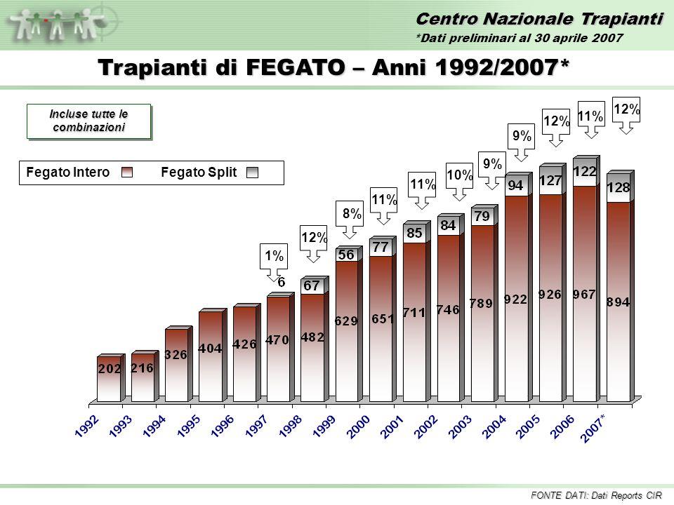 Centro Nazionale Trapianti Trapianti di FEGATO – Anni 1992/2007* Incluse tutte le combinazioni 1%12%11% 10%8% 9% Fegato InteroFegato Split 9% 11% FONTE DATI: Dati Reports CIR 12% *Dati preliminari al 30 aprile 2007 12%