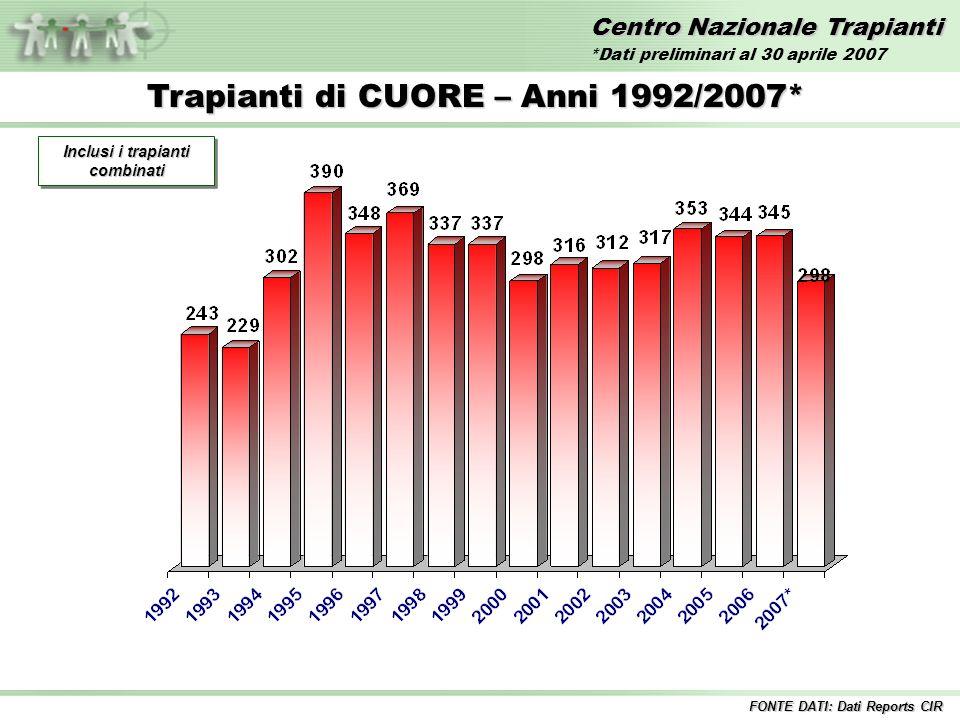 Centro Nazionale Trapianti Trapianti di CUORE – Anni 1992/2007* Inclusi i trapianti combinati FONTE DATI: Dati Reports CIR *Dati preliminari al 30 aprile 2007