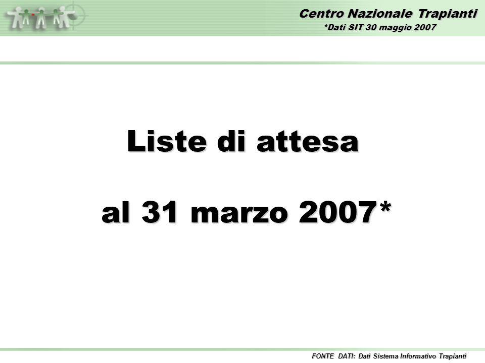 Centro Nazionale Trapianti Liste di attesa al 31 marzo 2007* al 31 marzo 2007* FONTE DATI: Dati Sistema Informativo Trapianti *Dati SIT 30 maggio 2007