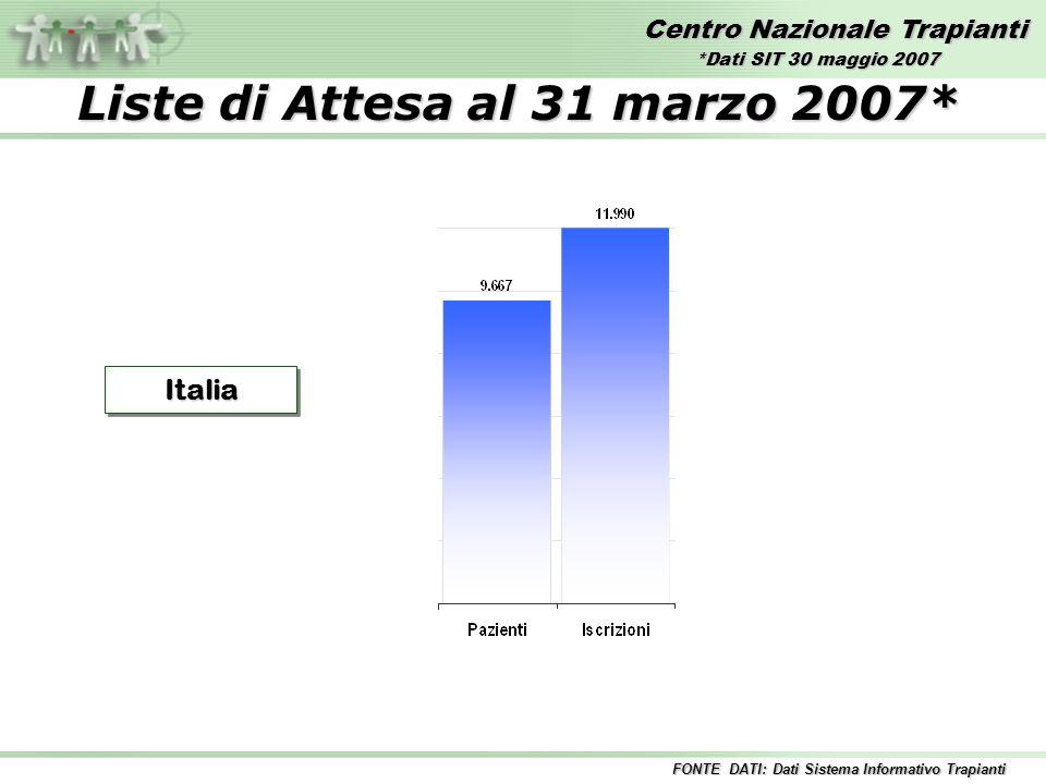 Centro Nazionale Trapianti Liste di Attesa al 31 marzo 2007* ItaliaItalia FONTE DATI: Dati Sistema Informativo Trapianti *Dati SIT 30 maggio 2007