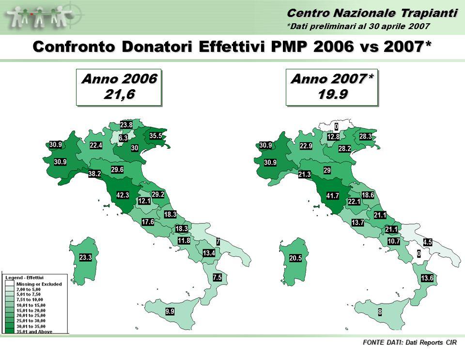 Centro Nazionale Trapianti Confronto Donatori Effettivi PMP 2006 vs 2007* FONTE DATI: Dati Reports CIR Anno 2006 21,6 21,6 Anno 2007* 19.9 19.9 *Dati preliminari al 30 aprile 2007