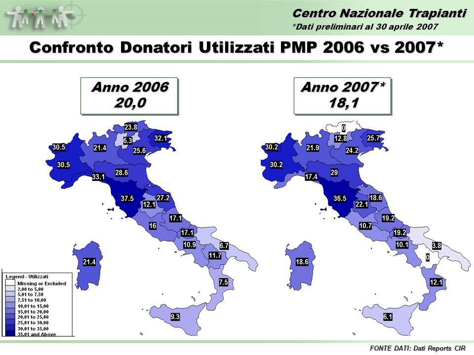 Centro Nazionale Trapianti Confronto Donatori Utilizzati PMP 2006 vs 2007* FONTE DATI: Dati Reports CIR Anno 2006 20,0 Anno 2007* 18,1 *Dati preliminari al 30 aprile 2007