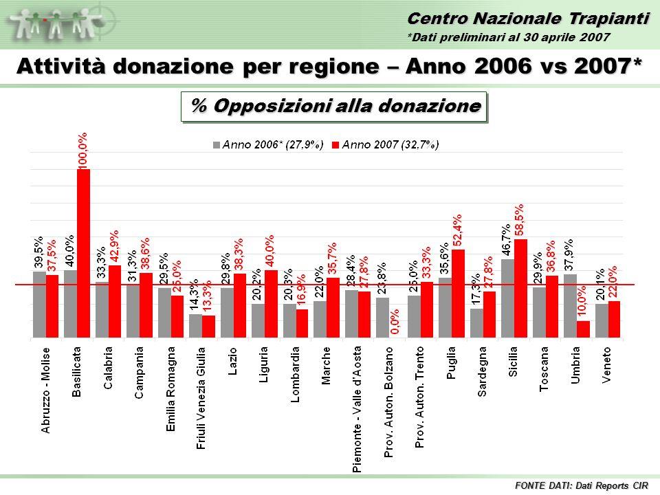 Centro Nazionale Trapianti Attività donazione per regione – Anno 2006 vs 2007* % Opposizioni alla donazione FONTE DATI: Dati Reports CIR *Dati preliminari al 30 aprile 2007