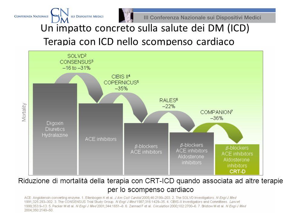 Un impatto concreto sulla salute dei DM (ICD) Terapia con ICD nello scompenso cardiaco Riduzione di mortalità della terapia con CRT-ICD quando associa