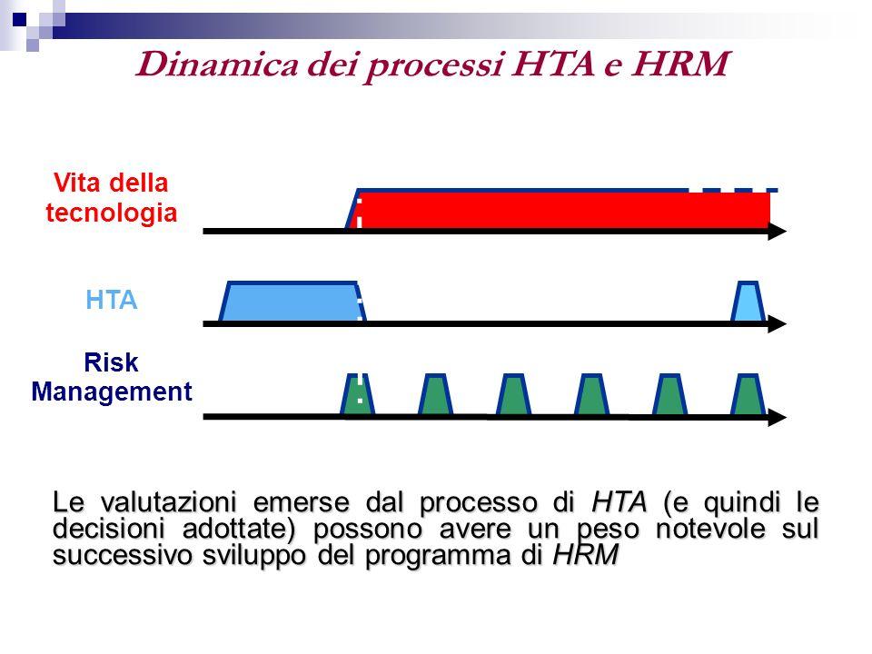 Dinamica dei processi HTA e HRM Le valutazioni emerse dal processo di HTA (e quindi le decisioni adottate) possono avere un peso notevole sul successi