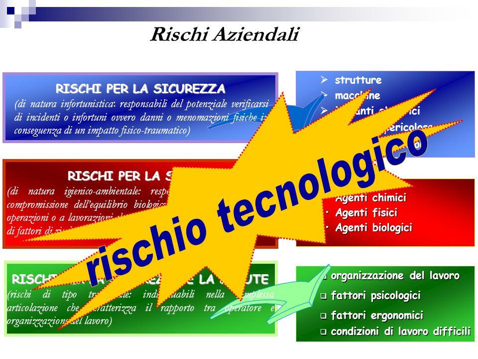 Agenti chimiciAgenti chimici Agenti fisiciAgenti fisici Agenti biologiciAgenti biologici RISCHI PER LA SALUTE (di natura igienico-ambientale: responsa