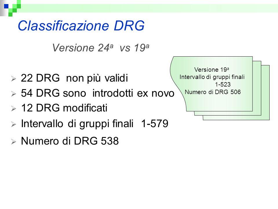 Classificazione DRG Versione 24 a vs 19 a 22 DRG non più validi 54 DRG sono introdotti ex novo 12 DRG modificati Intervallo di gruppi finali 1-579 Num