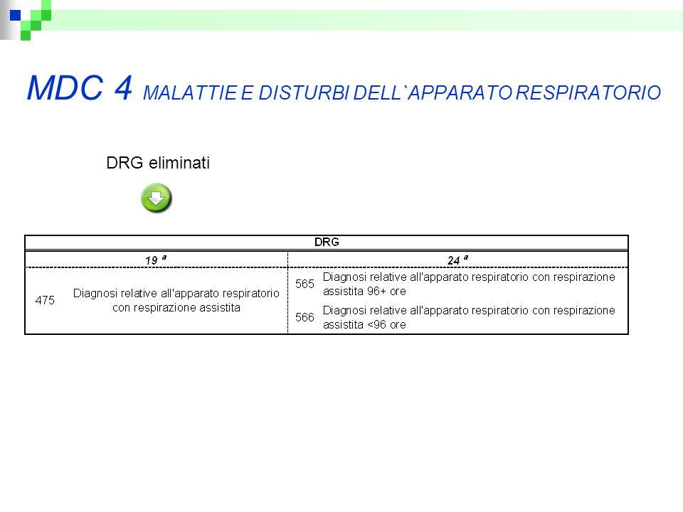 MDC 4 MALATTIE E DISTURBI DELL`APPARATO RESPIRATORIO DRG eliminati