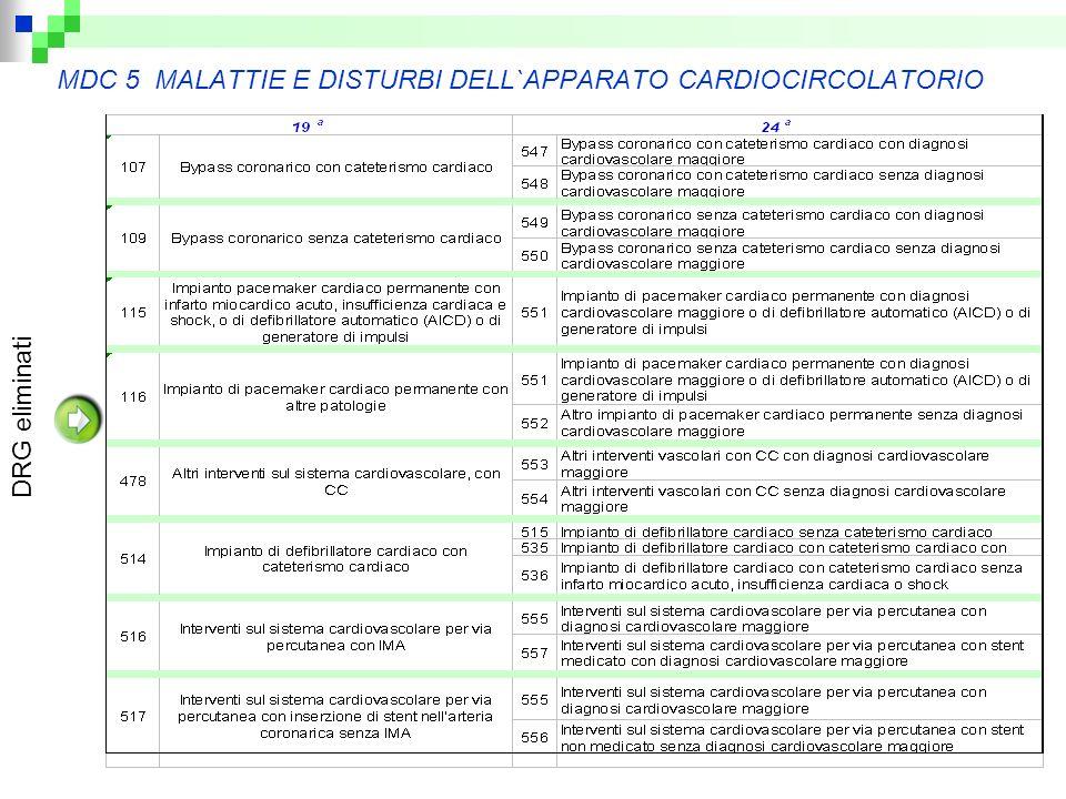 MDC 5 MALATTIE E DISTURBI DELL`APPARATO CARDIOCIRCOLATORIO DRG eliminati