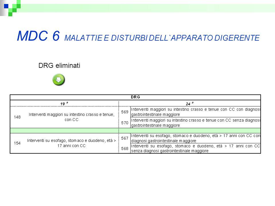 MDC 6 MALATTIE E DISTURBI DELL`APPARATO DIGERENTE DRG eliminati