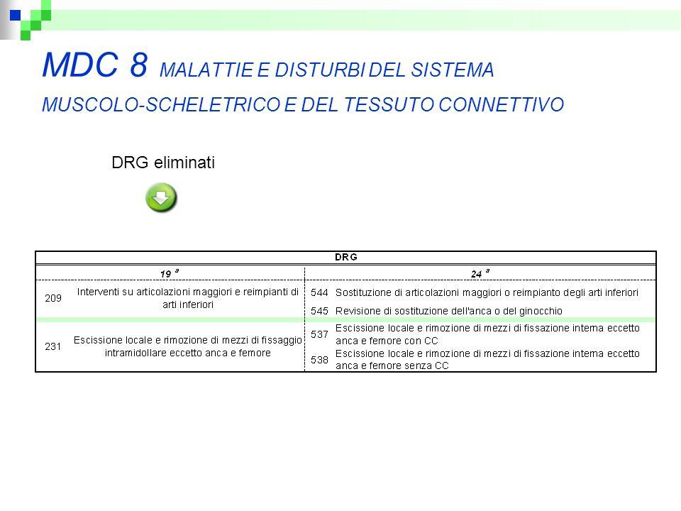 MDC 8 MALATTIE E DISTURBI DEL SISTEMA MUSCOLO-SCHELETRICO E DEL TESSUTO CONNETTIVO DRG eliminati
