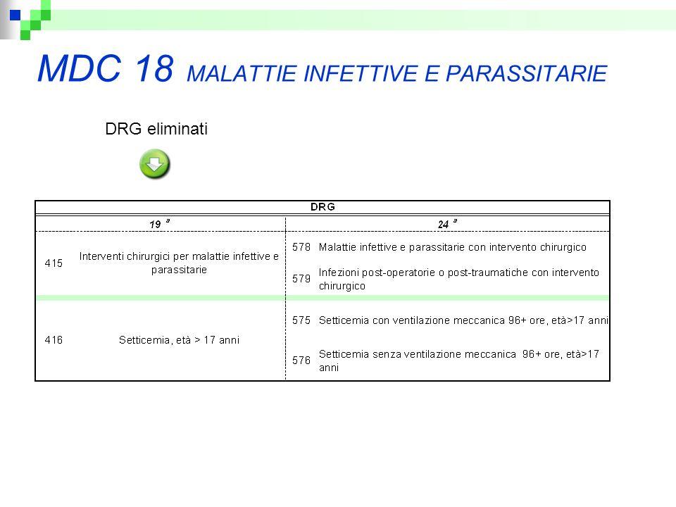 MDC 18 MALATTIE INFETTIVE E PARASSITARIE DRG eliminati