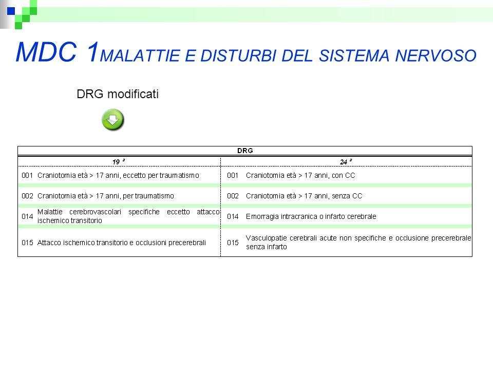 MDC 1 MALATTIE E DISTURBI DEL SISTEMA NERVOSO DRG modificati