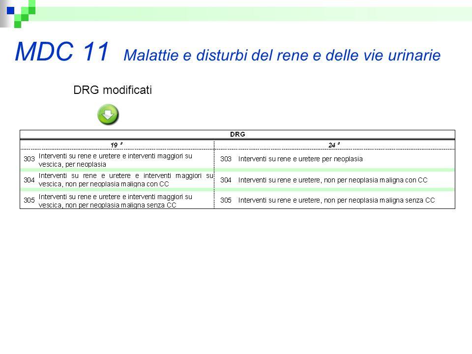 MDC 11 Malattie e disturbi del rene e delle vie urinarie DRG modificati