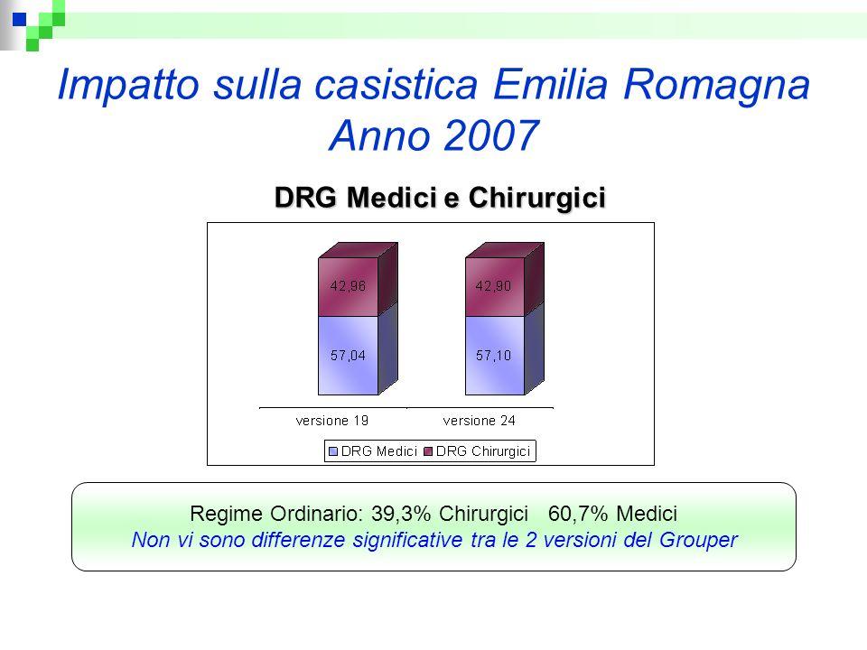 Impatto sulla casistica Emilia Romagna Anno 2007 DRG Medici e Chirurgici Regime Ordinario: 39,3% Chirurgici 60,7% Medici Non vi sono differenze signif