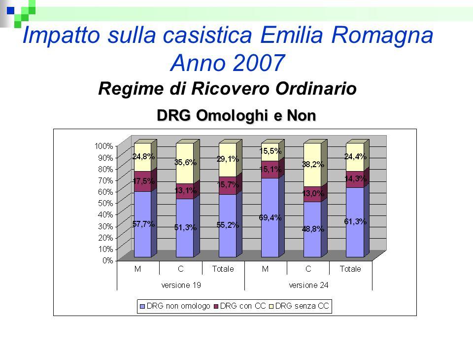 Impatto sulla casistica Emilia Romagna Anno 2007 Regime di Ricovero Ordinario DRG Omologhi e Non