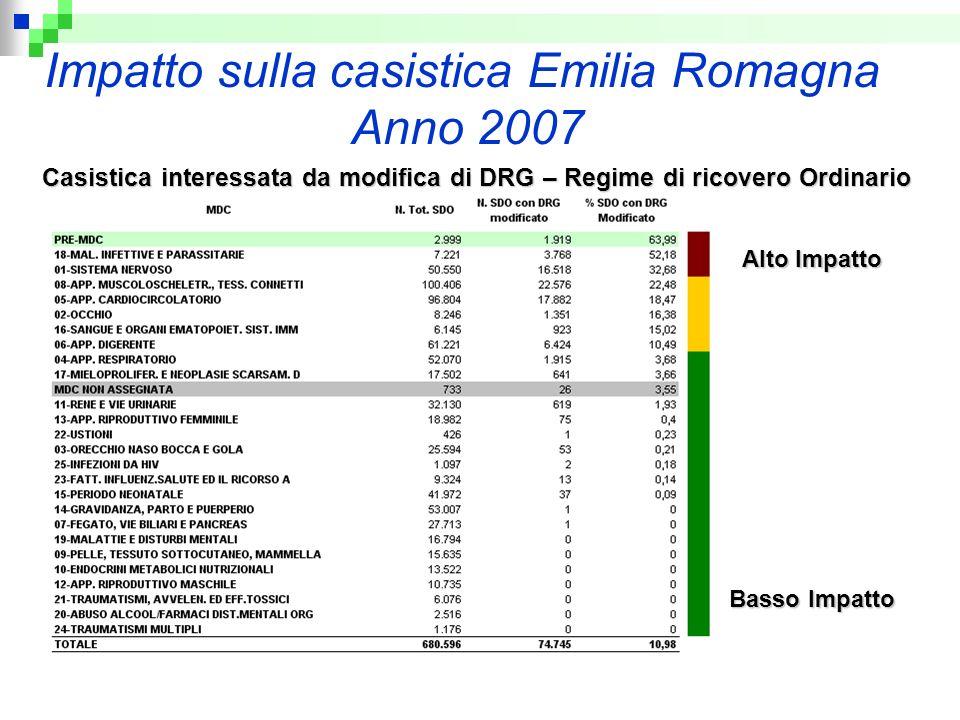 Impatto sulla casistica Emilia Romagna Anno 2007 Casistica interessata da modifica di DRG – Regime di ricovero Ordinario Alto Impatto Basso Impatto