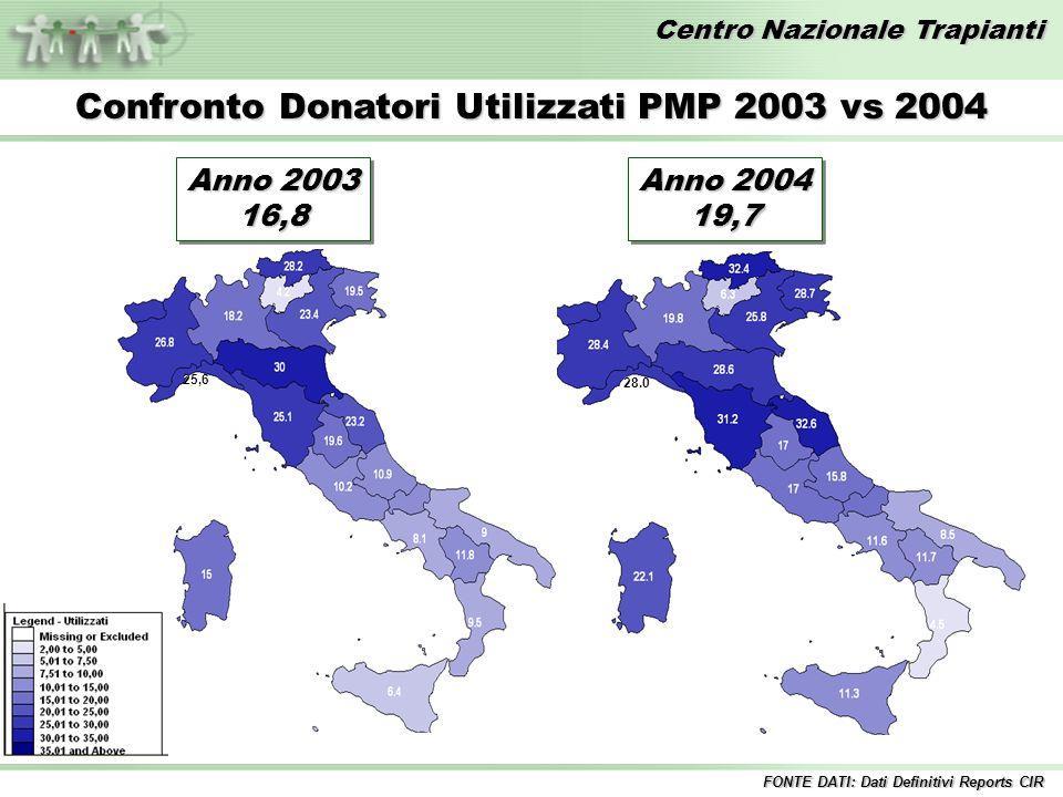 Centro Nazionale Trapianti Anno 2003 16,8 16,8 Confronto Donatori Utilizzati PMP 2003 vs 2004 28,2 Anno 2004 19,7 19,7 25,6 28.0 FONTE DATI: Dati Definitivi Reports CIR