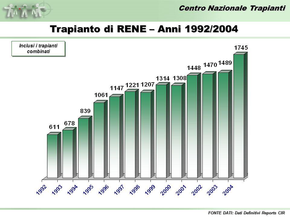 Centro Nazionale Trapianti Trapianto di RENE – Anni 1992/2004 Inclusi i trapianti combinati FONTE DATI: Dati Definitivi Reports CIR