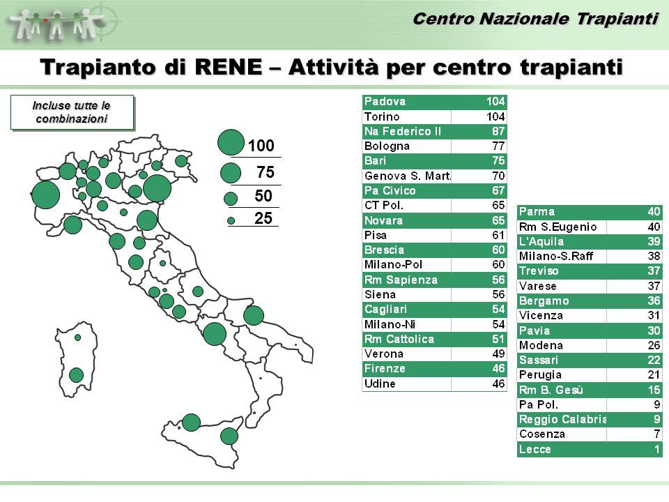 Centro Nazionale Trapianti Trapianto di RENE – Attività per centro trapianti 100 75 50 25 Incluse tutte le combinazioni