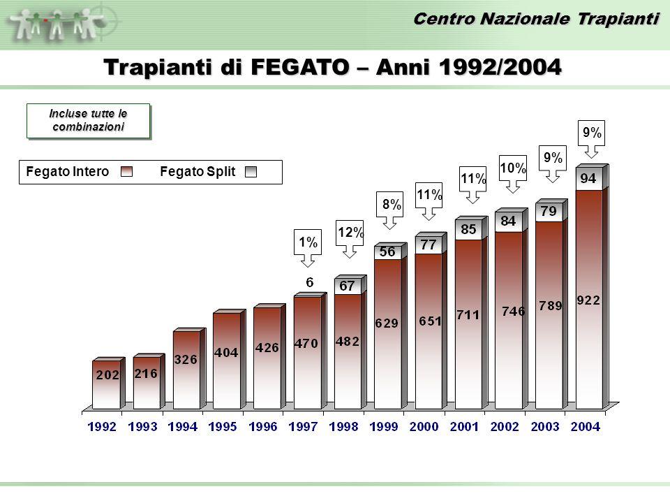 Centro Nazionale Trapianti Trapianti di FEGATO – Anni 1992/2004 Incluse tutte le combinazioni 1%12%11% 10%8% 9% Fegato InteroFegato Split 9%