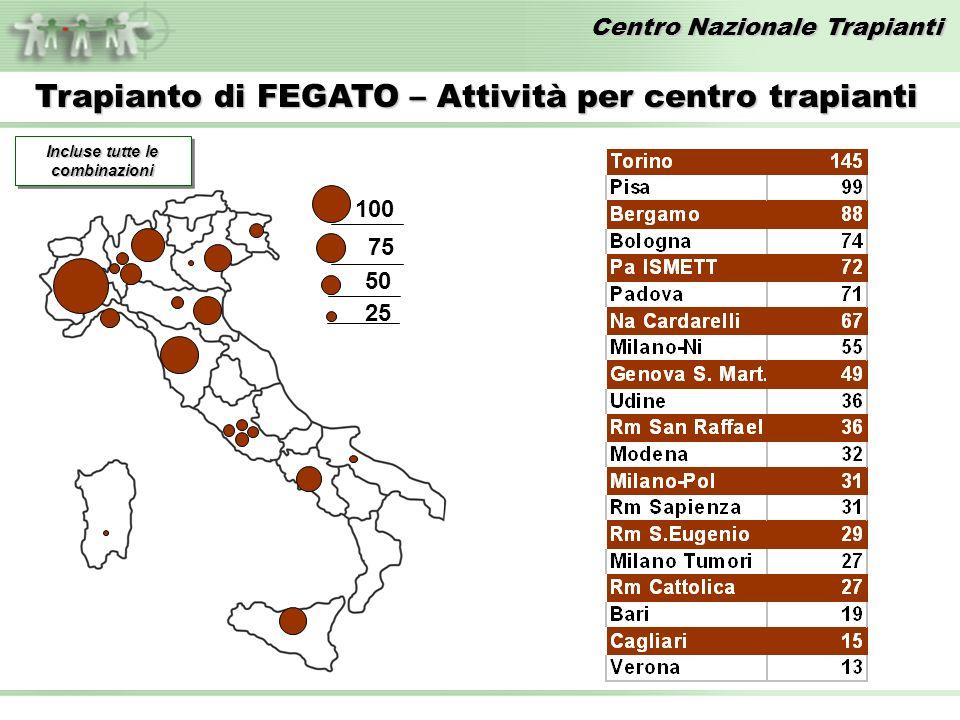 Centro Nazionale Trapianti Trapianto di FEGATO – Attività per centro trapianti 100 75 50 25 Incluse tutte le combinazioni