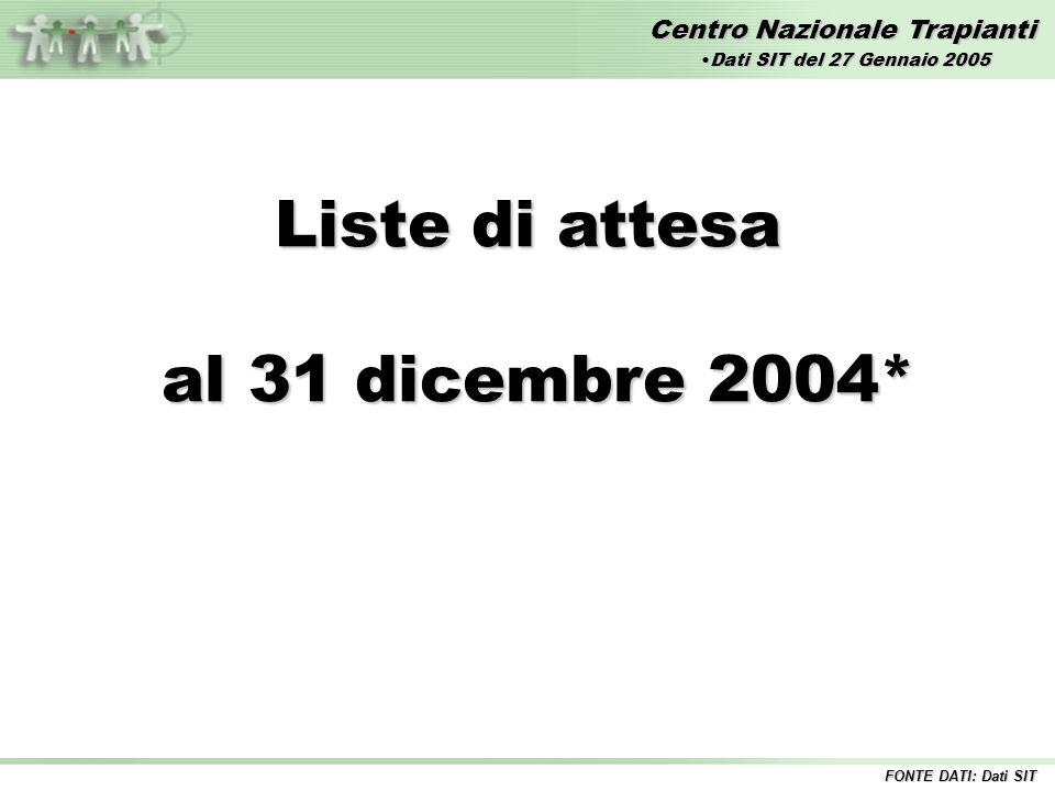 Centro Nazionale Trapianti Liste di attesa al 31 dicembre 2004* al 31 dicembre 2004* FONTE DATI: Dati SIT Dati SIT del 27 Gennaio 2005Dati SIT del 27 Gennaio 2005