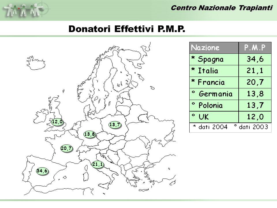 Centro Nazionale Trapianti 34,6 20,7 21,1 12,0 13,8 13,7 Donatori Effettivi P.M.P.