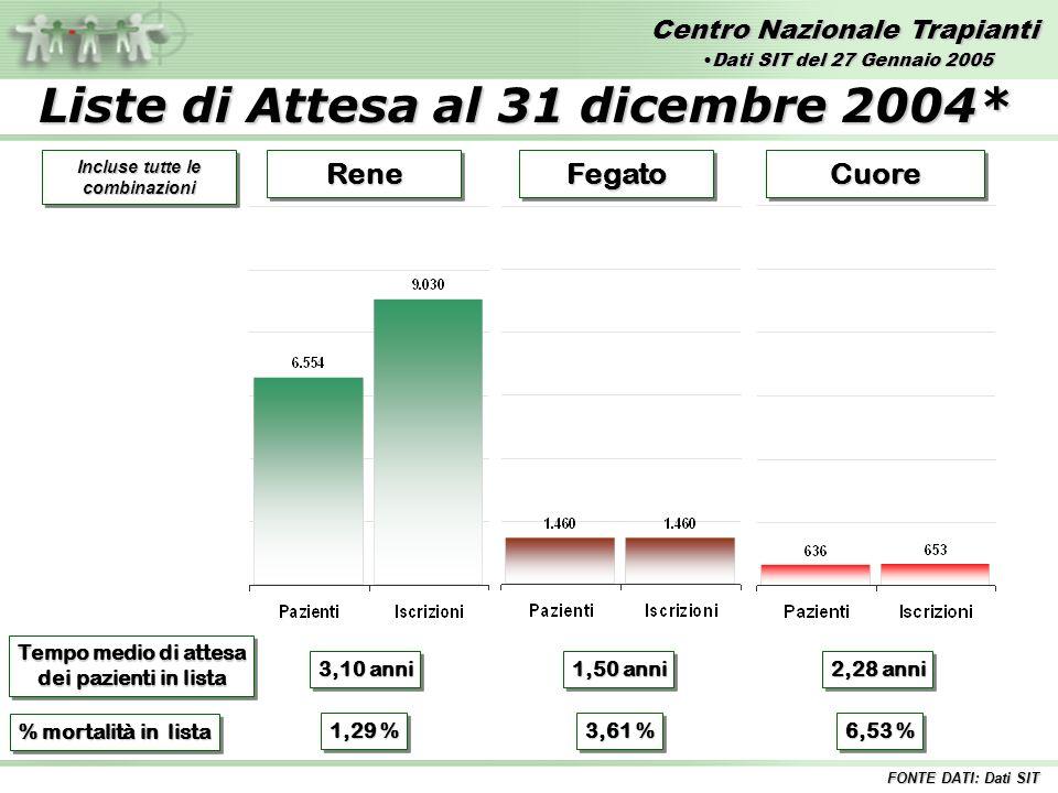 Centro Nazionale Trapianti ReneReneFegatoFegatoCuoreCuore Tempo medio di attesa dei pazienti in lista Tempo medio di attesa dei pazienti in lista 3,10 anni 2,28 anni 1,50 anni % mortalità in lista 1,29 % 3,61 % 6,53 % FONTE DATI: Dati SIT Incluse tutte le combinazioni Liste di Attesa al 31 dicembre 2004* Dati SIT del 27 Gennaio 2005Dati SIT del 27 Gennaio 2005